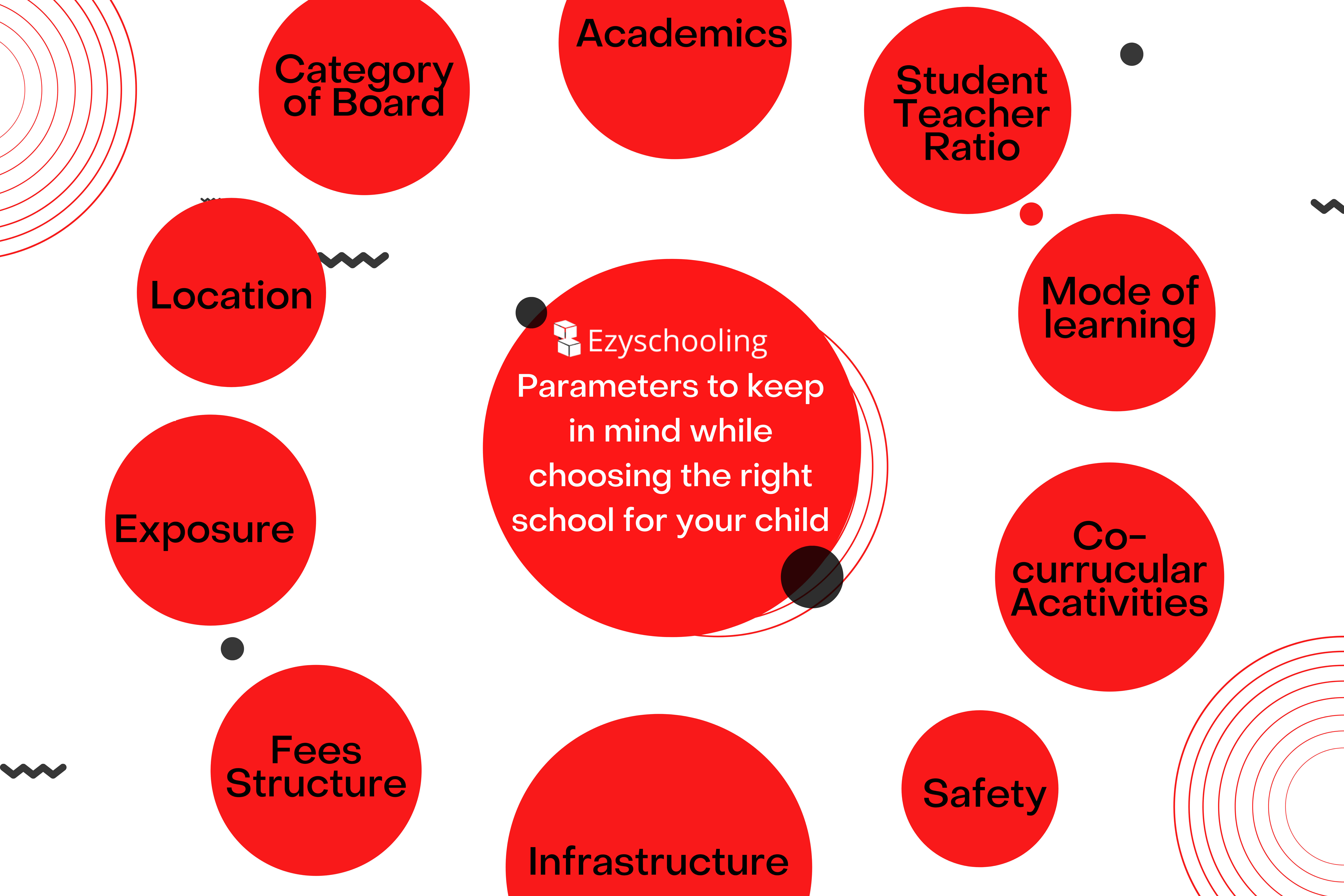 Things Ghaziabad Parents need to consider in a School