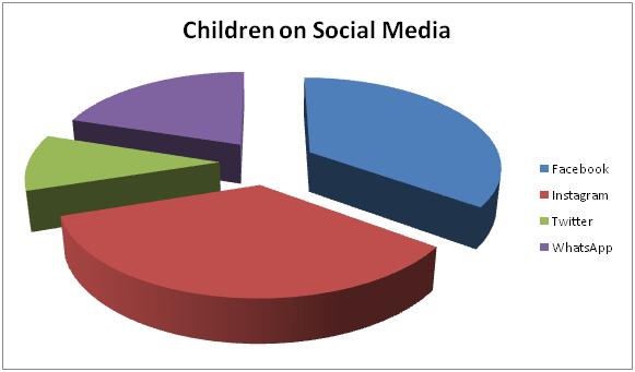 Statistics of children on social media